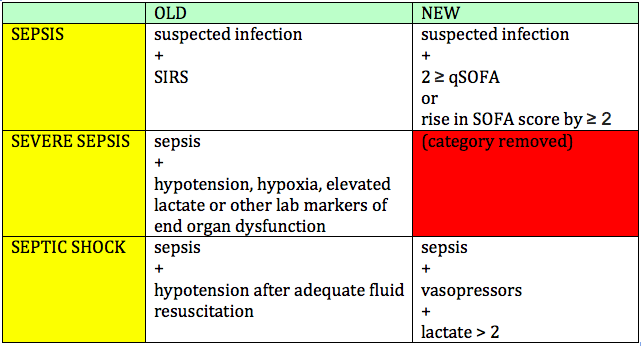 Sepsis 3 0 In The Ed The Original Kings Of County